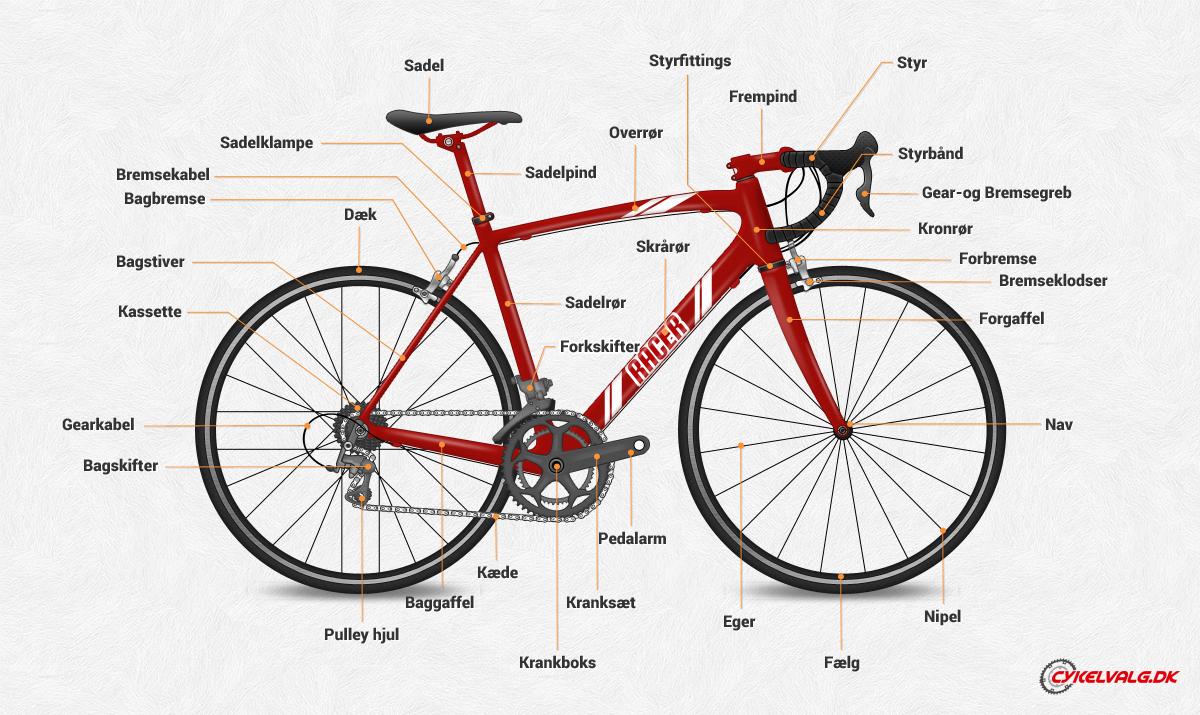 Cykelordbog – det hedder delene på din cykel